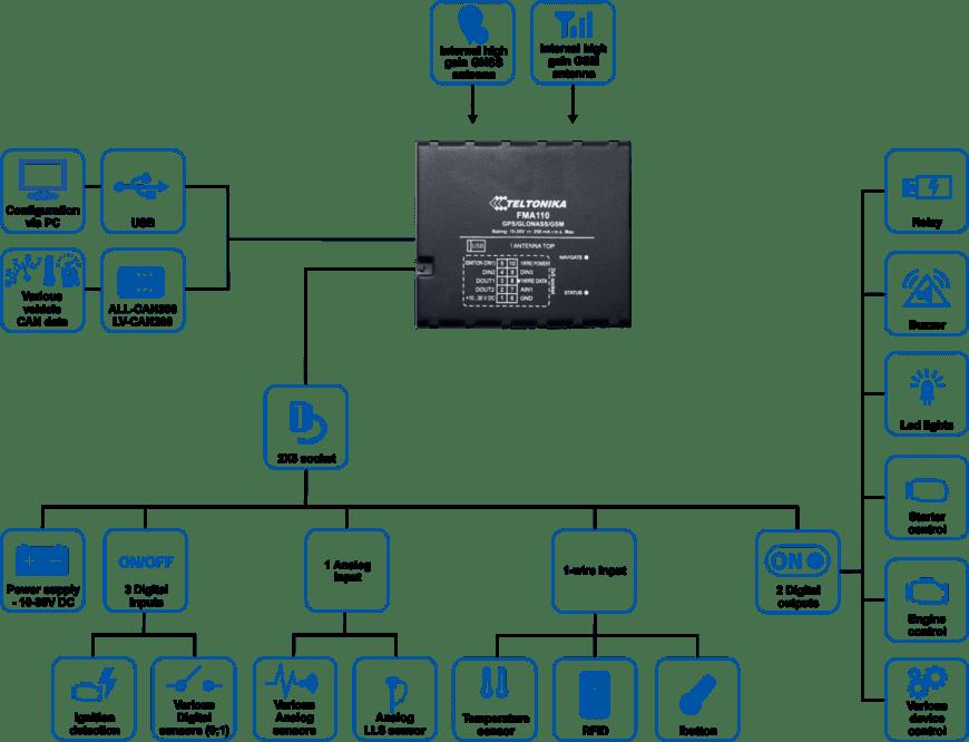 FMA110 schema